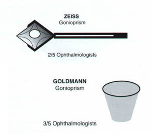 zeiss-gonioprism